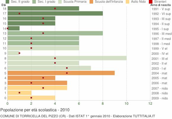 Grafico Popolazione in età scolastica - Torricella del Pizzo 2010