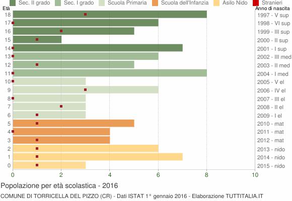 Grafico Popolazione in età scolastica - Torricella del Pizzo 2016