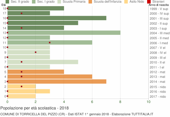 Grafico Popolazione in età scolastica - Torricella del Pizzo 2018