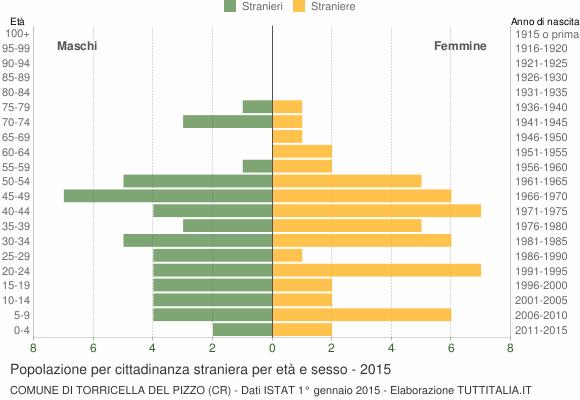 Grafico cittadini stranieri - Torricella del Pizzo 2015