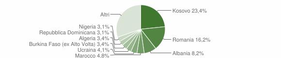Grafico cittadinanza stranieri - Ballabio 2019