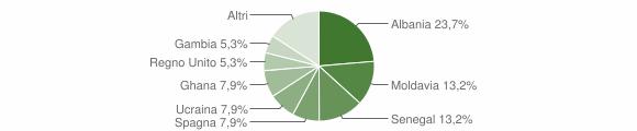 Grafico cittadinanza stranieri - Castelmarte 2019