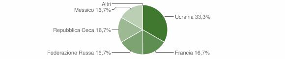 Grafico cittadinanza stranieri - Dossena 2019