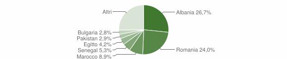 Grafico cittadinanza stranieri - Fara Gera d'Adda 2019