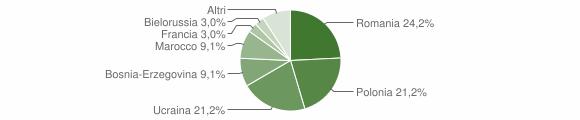 Grafico cittadinanza stranieri - Fino del Monte 2009