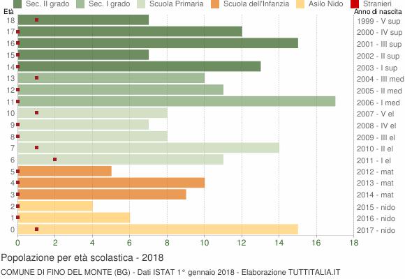 Grafico Popolazione in età scolastica - Fino del Monte 2018