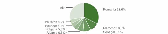 Grafico cittadinanza stranieri - Grezzago 2019