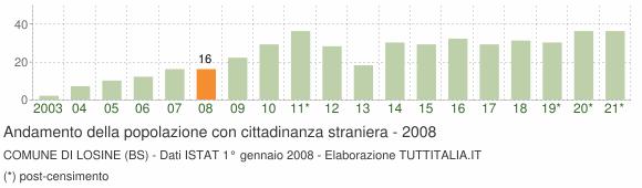 Grafico andamento popolazione stranieri Comune di Losine (BS)