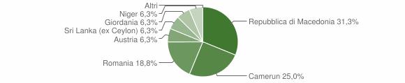 Grafico cittadinanza stranieri - Losine 2008