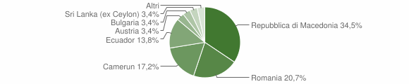 Grafico cittadinanza stranieri - Losine 2010