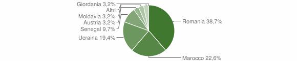 Grafico cittadinanza stranieri - Losine 2018