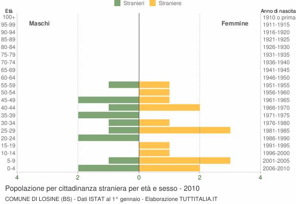 Grafico cittadini stranieri - Losine 2010