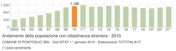 Grafico andamento popolazione stranieri Comune di Pontoglio (BS)