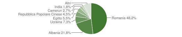 Grafico cittadinanza stranieri - Portalbera 2019