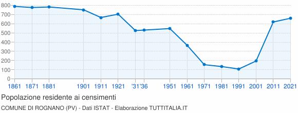 Grafico andamento storico popolazione Comune di Rognano (PV)
