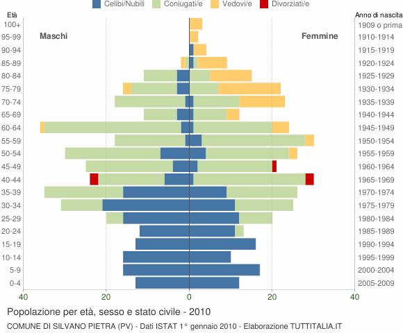 Grafico Popolazione per età, sesso e stato civile Comune di Silvano Pietra (PV)