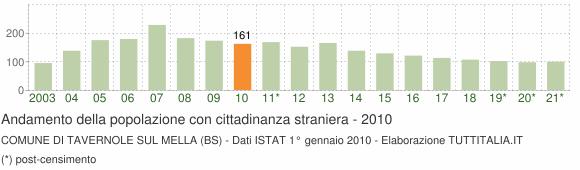 Grafico andamento popolazione stranieri Comune di Tavernole sul Mella (BS)