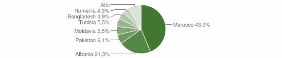 Grafico cittadinanza stranieri - Tavernole sul Mella 2013