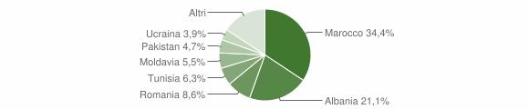 Grafico cittadinanza stranieri - Tavernole sul Mella 2015