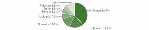 Grafico cittadinanza stranieri - Tavernole sul Mella 2018
