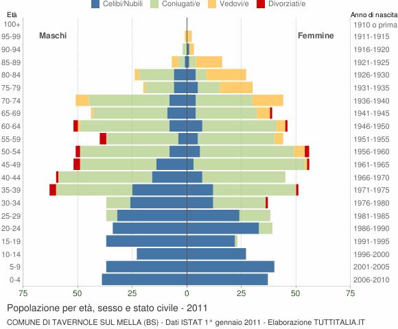 Grafico Popolazione per età, sesso e stato civile Comune di Tavernole sul Mella (BS)