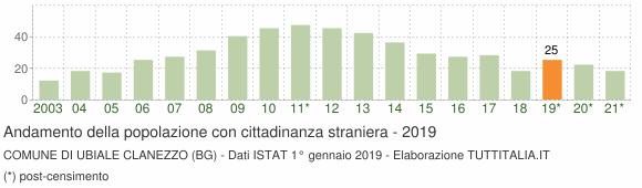 Grafico andamento popolazione stranieri Comune di Ubiale Clanezzo (BG)