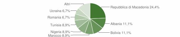Grafico cittadinanza stranieri - Ubiale Clanezzo 2010