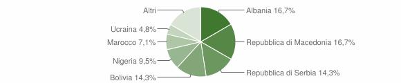 Grafico cittadinanza stranieri - Ubiale Clanezzo 2013