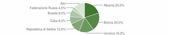 Grafico cittadinanza stranieri - Ubiale Clanezzo 2019