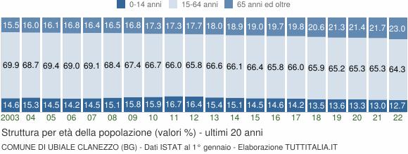 Grafico struttura della popolazione Comune di Ubiale Clanezzo (BG)