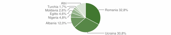 Grafico cittadinanza stranieri - Varzi 2019