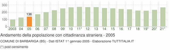 Grafico andamento popolazione stranieri Comune di Barbariga (BS)