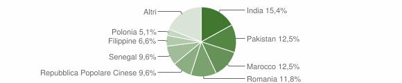 Grafico cittadinanza stranieri - Barbariga 2005