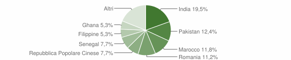 Grafico cittadinanza stranieri - Barbariga 2006