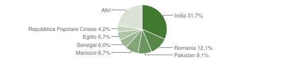 Grafico cittadinanza stranieri - Barbariga 2010