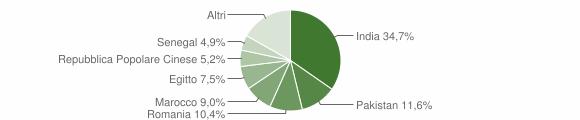 Grafico cittadinanza stranieri - Barbariga 2012
