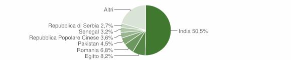 Grafico cittadinanza stranieri - Barbariga 2018