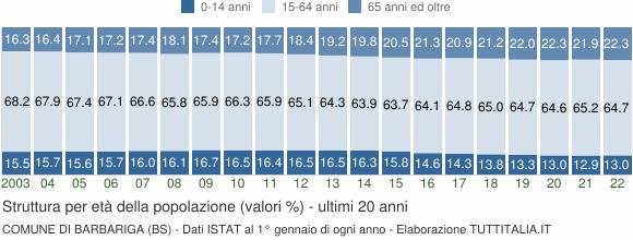 Grafico struttura della popolazione Comune di Barbariga (BS)