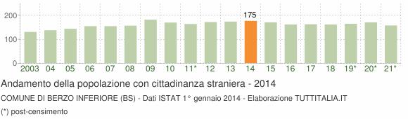 Grafico andamento popolazione stranieri Comune di Berzo Inferiore (BS)