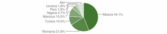 Grafico cittadinanza stranieri - Berzo Inferiore 2012