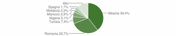 Grafico cittadinanza stranieri - Berzo Inferiore 2014