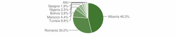 Grafico cittadinanza stranieri - Berzo Inferiore 2018