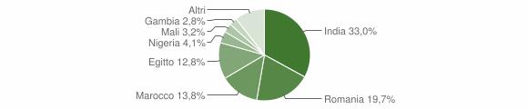 Grafico cittadinanza stranieri - Casalmorano 2019
