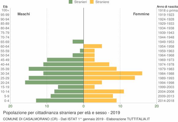 Grafico cittadini stranieri - Casalmorano 2019