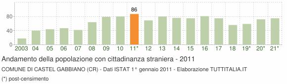 Grafico andamento popolazione stranieri Comune di Castel Gabbiano (CR)