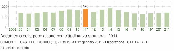 Grafico andamento popolazione stranieri Comune di Castelgerundo (LO)