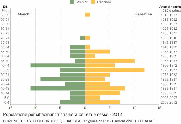 Grafico cittadini stranieri - Castelgerundo 2012