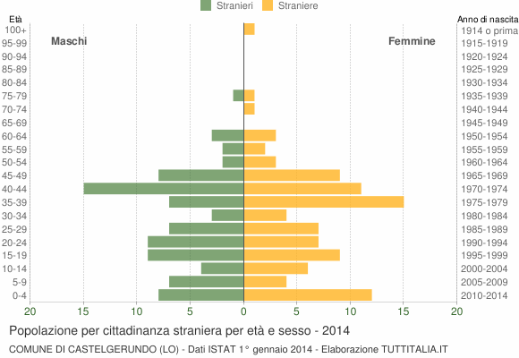 Grafico cittadini stranieri - Castelgerundo 2014