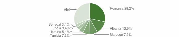 Grafico cittadinanza stranieri - Golasecca 2018