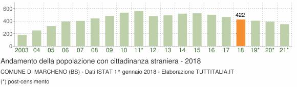 Grafico andamento popolazione stranieri Comune di Marcheno (BS)